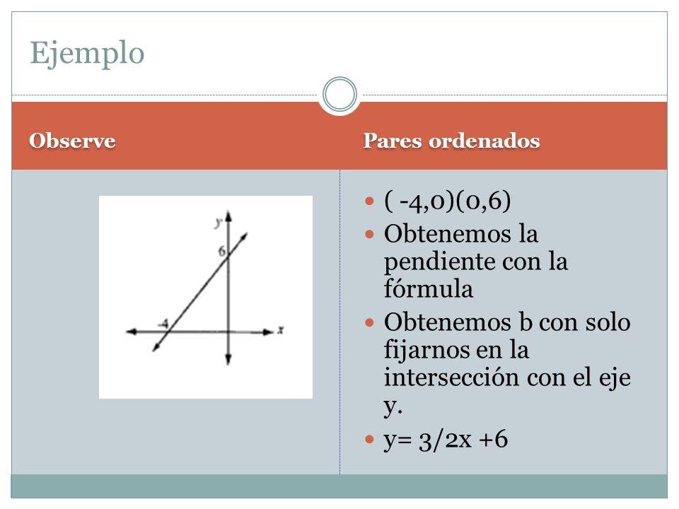 Ejemplo ( -4,0)(0,6) Obtenemos la pendiente con la fórmula