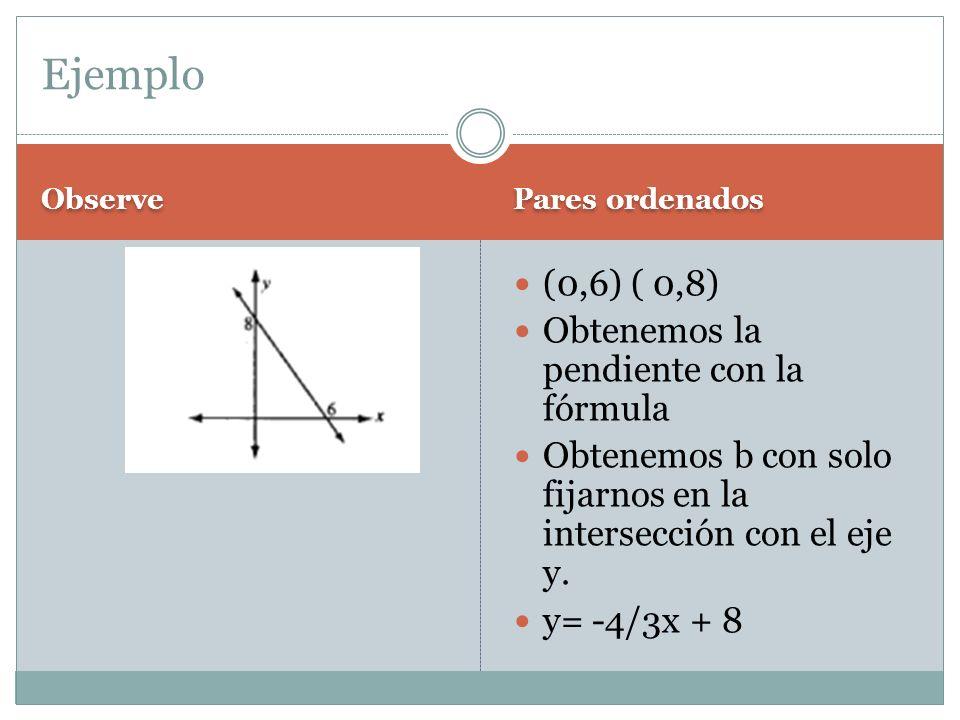 Ejemplo (0,6) ( 0,8) Obtenemos la pendiente con la fórmula