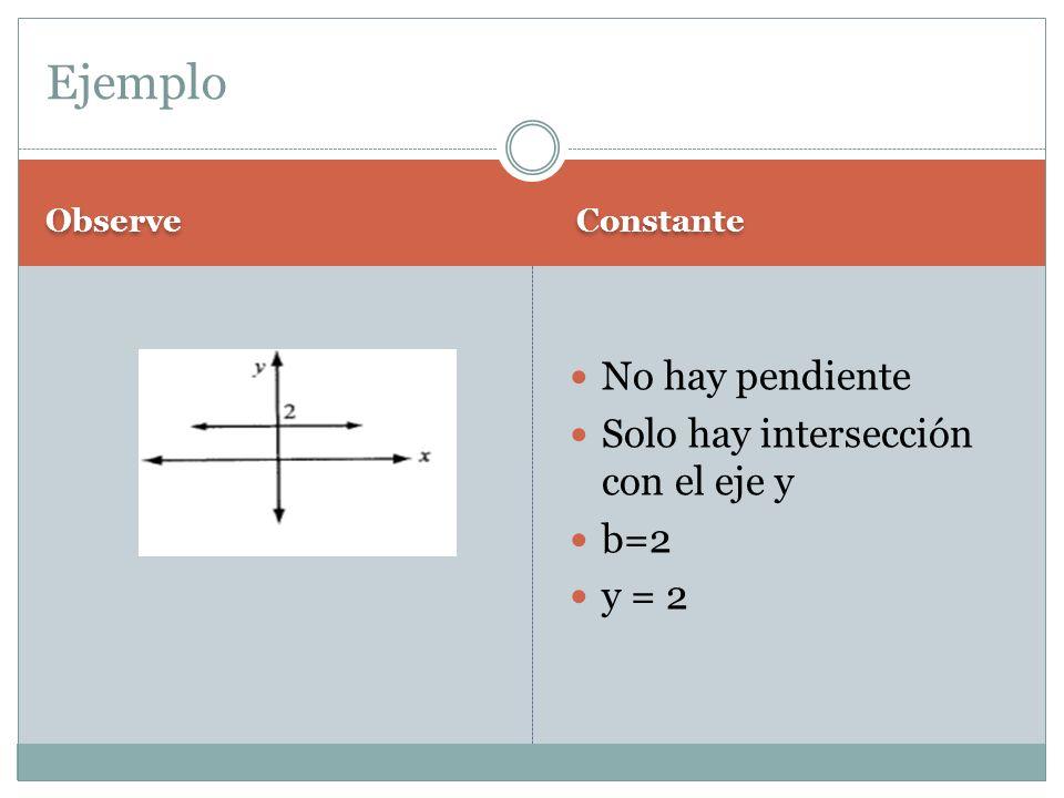 Ejemplo No hay pendiente Solo hay intersección con el eje y b=2 y = 2