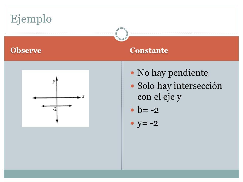 Ejemplo No hay pendiente Solo hay intersección con el eje y b= -2