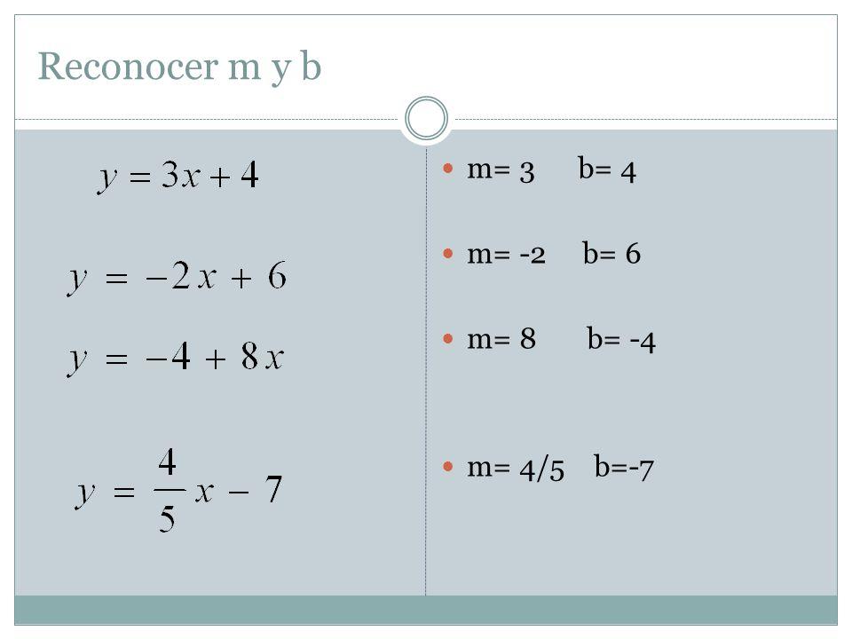 Reconocer m y b m= 3 b= 4 m= -2 b= 6 m= 8 b= -4 m= 4/5 b=-7