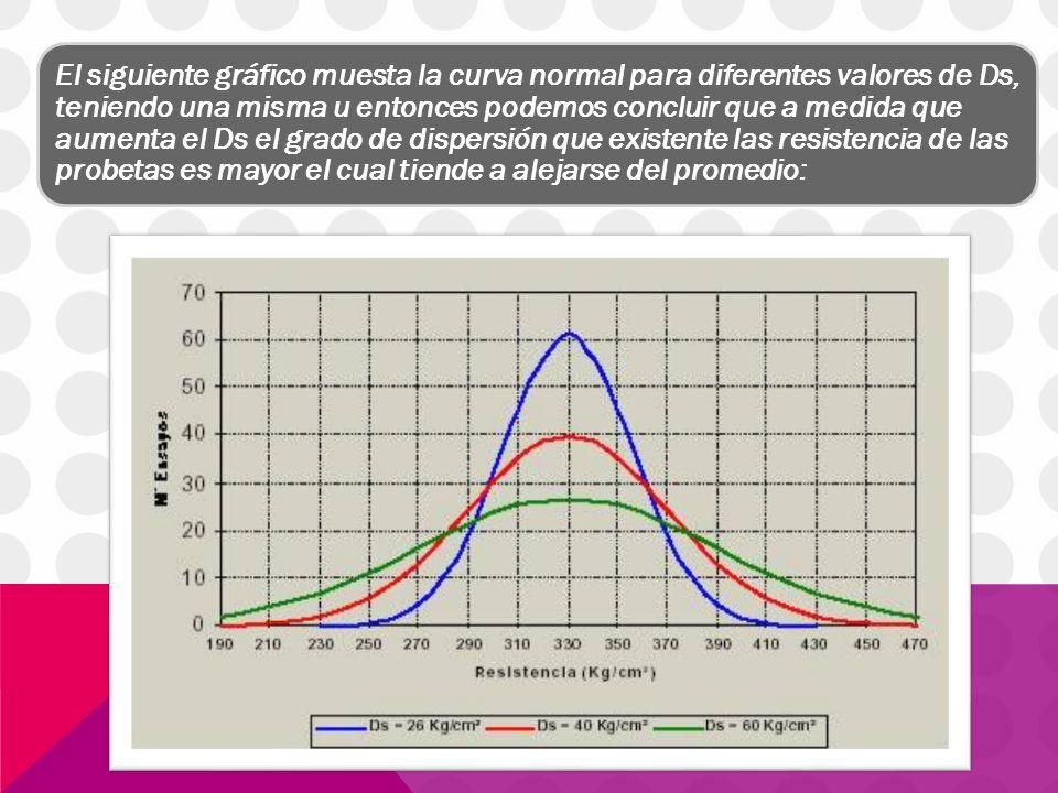 El siguiente gráfico muesta la curva normal para diferentes valores de Ds, teniendo una misma u entonces podemos concluir que a medida que aumenta el Ds el grado de dispersión que existente las resistencia de las probetas es mayor el cual tiende a alejarse del promedio: