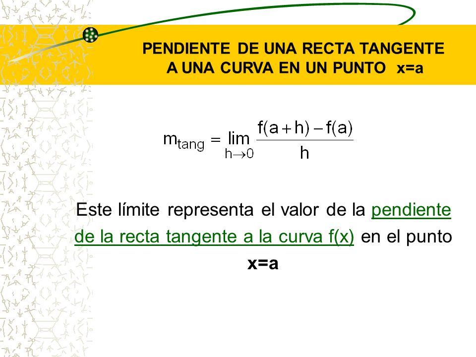 PENDIENTE DE UNA RECTA TANGENTE A UNA CURVA EN UN PUNTO x=a
