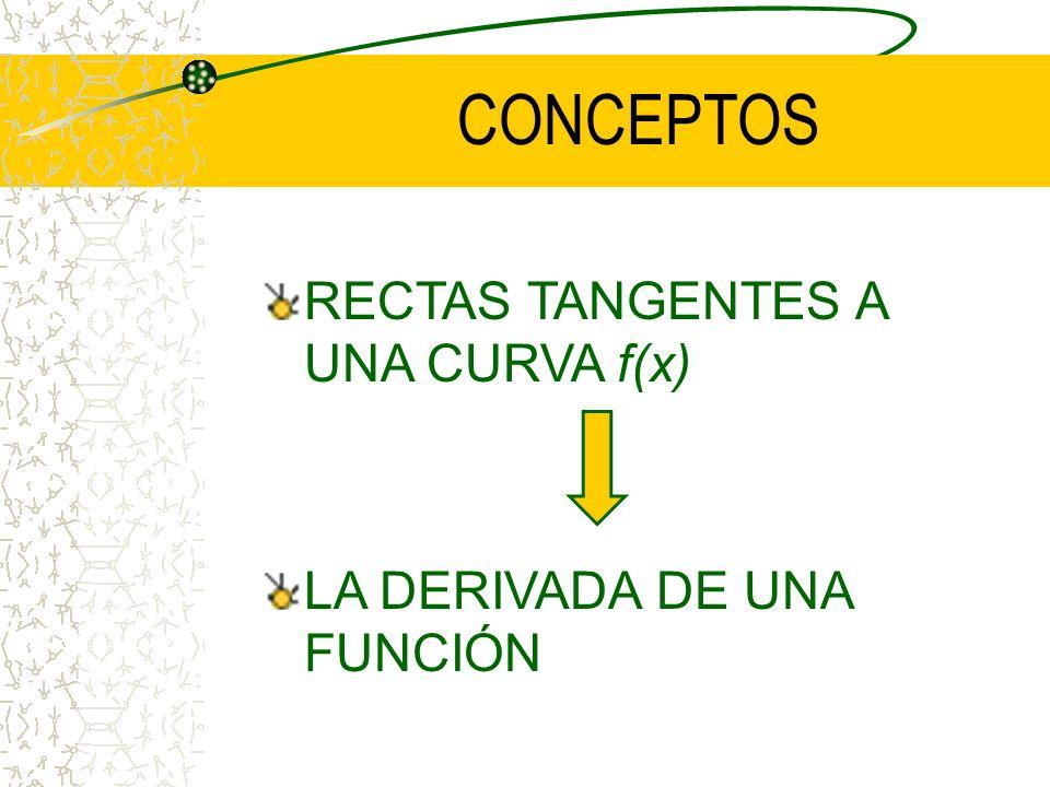 CONCEPTOS RECTAS TANGENTES A UNA CURVA f(x) LA DERIVADA DE UNA FUNCIÓN