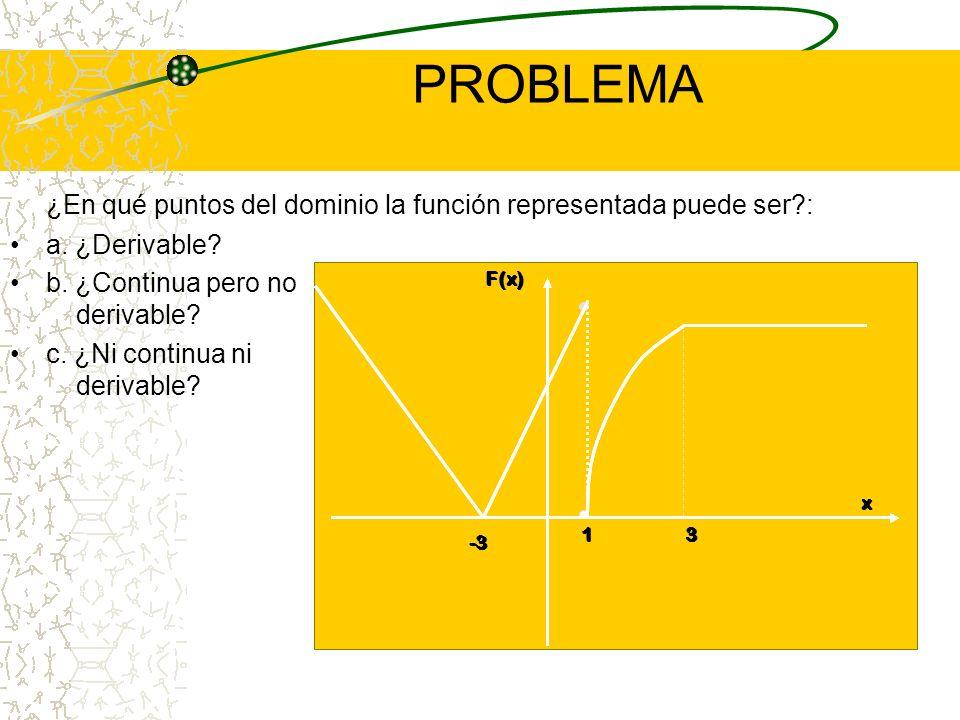 PROBLEMA ¿En qué puntos del dominio la función representada puede ser : a. ¿Derivable b. ¿Continua pero no derivable