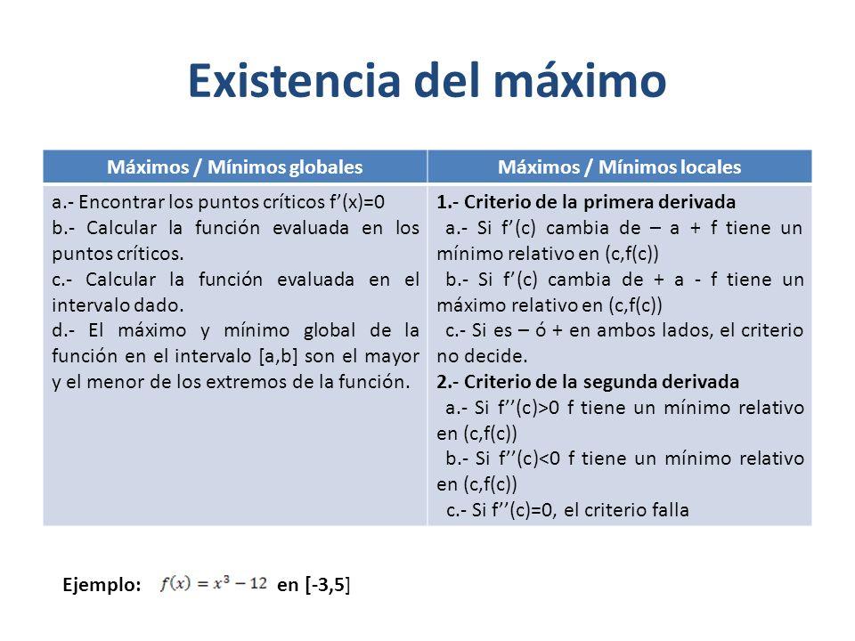 Máximos / Mínimos globales Máximos / Mínimos locales