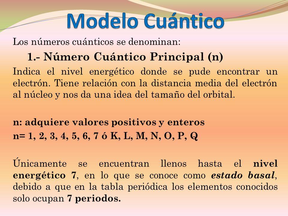 Modelo Cuántico 1.- Número Cuántico Principal (n)