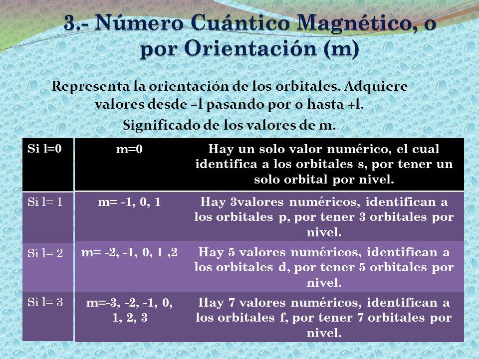 3.- Número Cuántico Magnético, o por Orientación (m)
