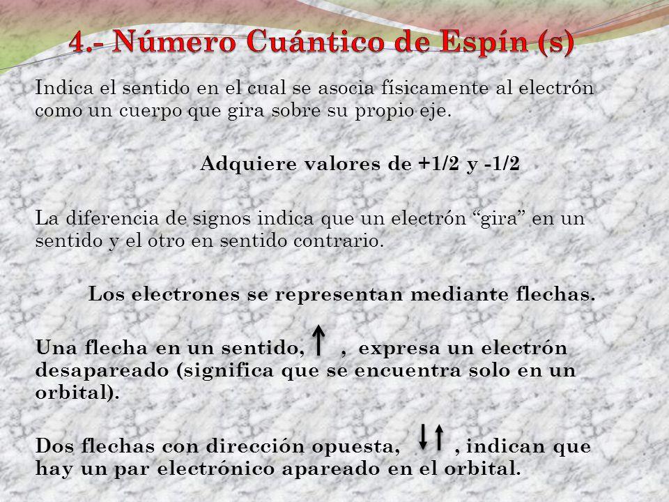 4.- Número Cuántico de Espín (s)