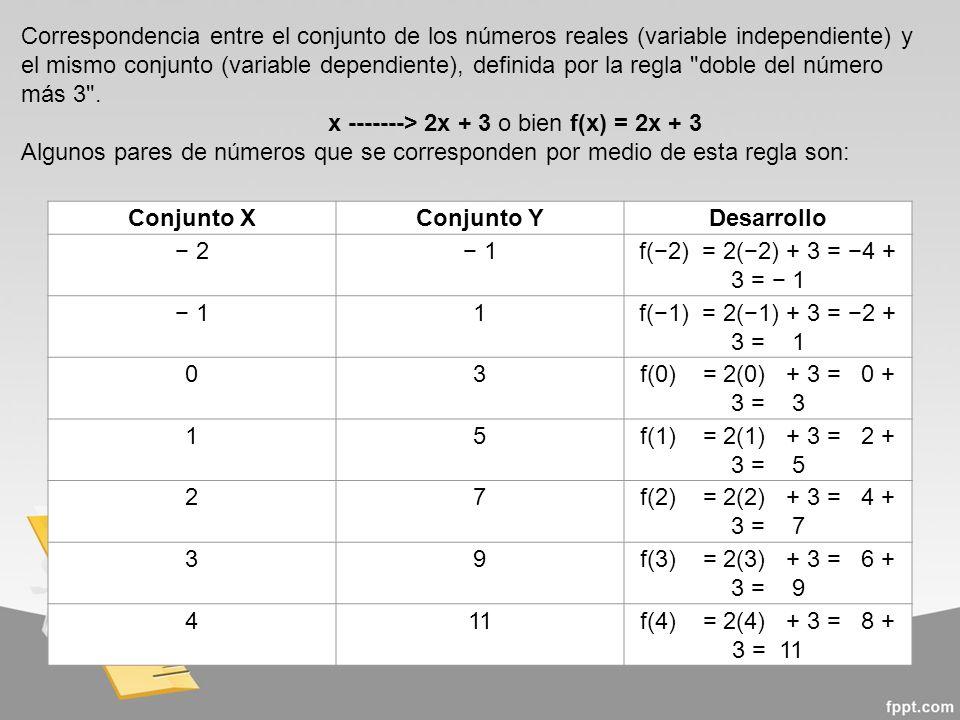 Correspondencia entre el conjunto de los números reales (variable independiente) y el mismo conjunto (variable dependiente), definida por la regla doble del número más 3 .