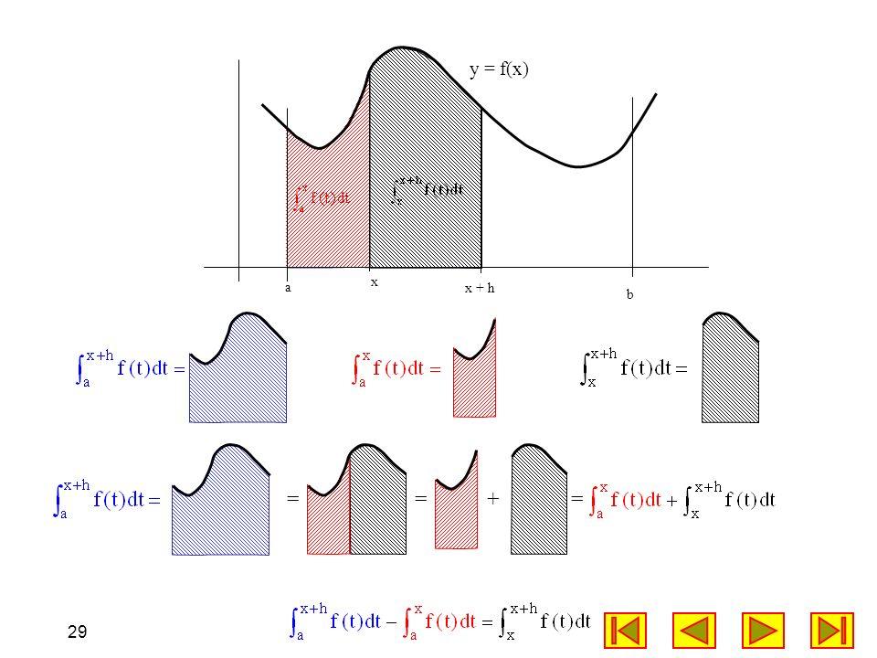 y = f(x) x a x + h b = +
