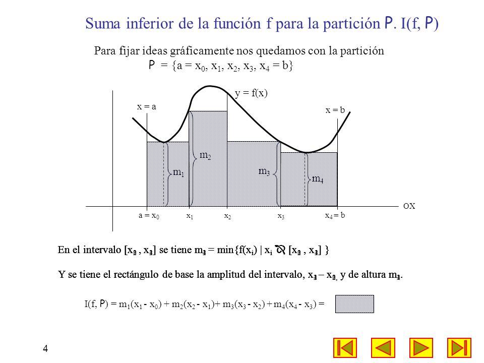 Suma inferior de la función f para la partición P. I(f, P)