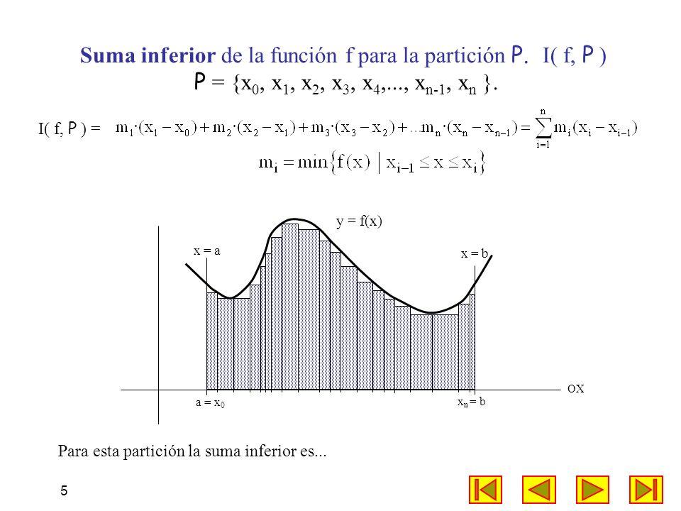 Suma inferior de la función f para la partición P. I( f, P )