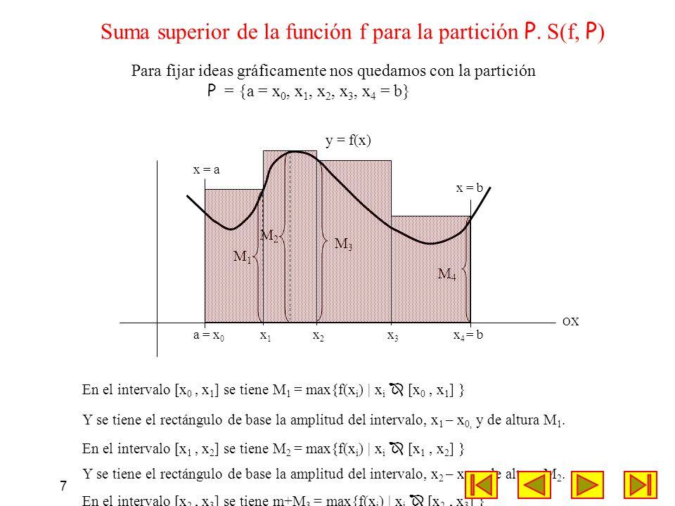 Suma superior de la función f para la partición P. S(f, P)