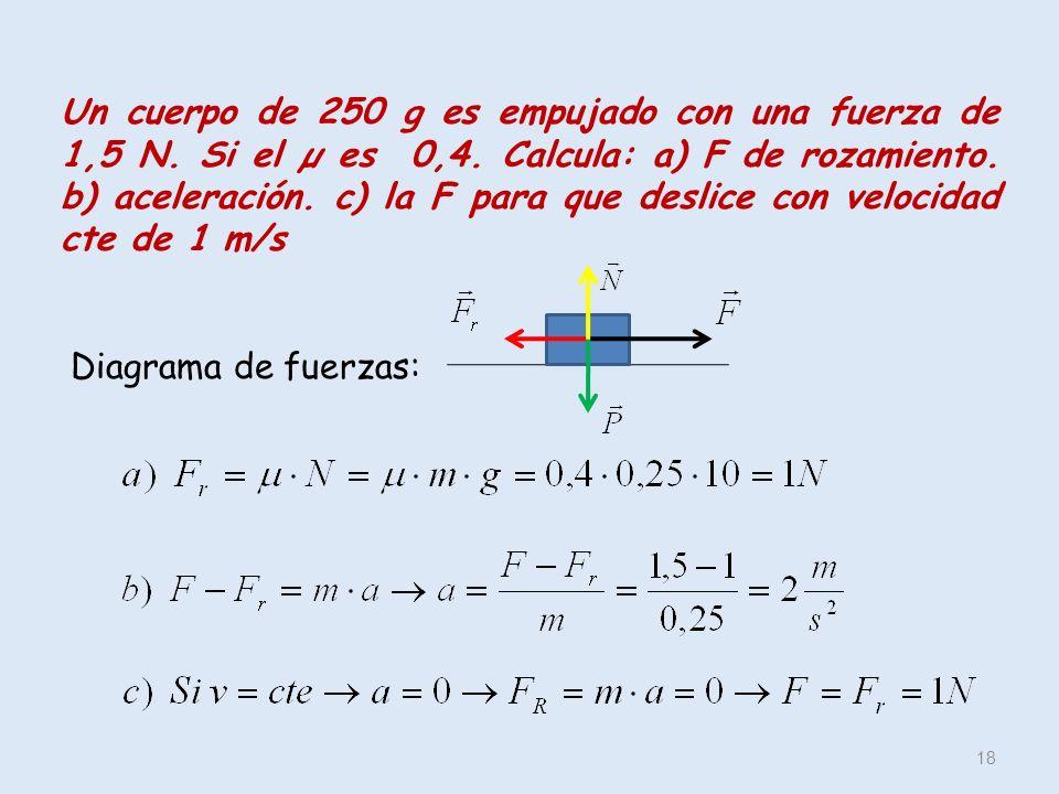 Un cuerpo de 250 g es empujado con una fuerza de 1,5 N. Si el µ es 0,4