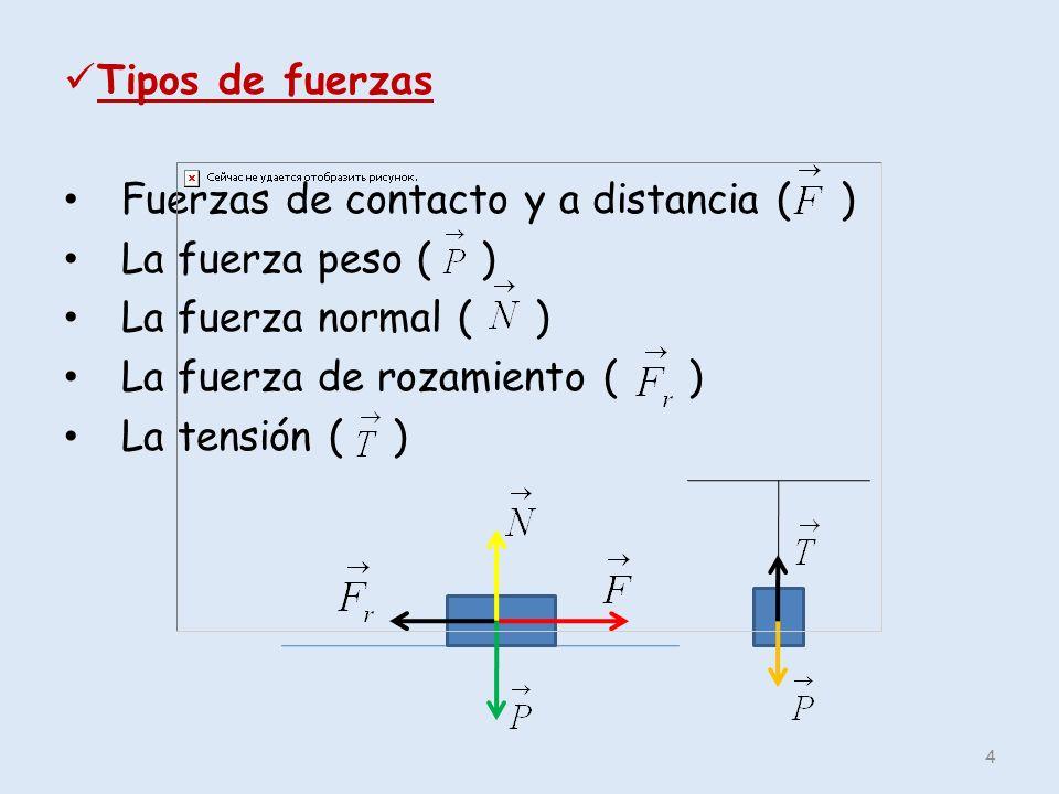 Tipos de fuerzas Fuerzas de contacto y a distancia ( ) La fuerza peso ( ) La fuerza normal ( )