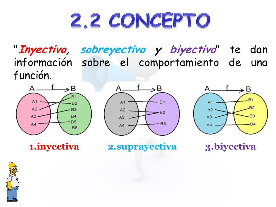 2.2 CONCEPTO Inyectivo, sobreyectivo y biyectivo te dan información sobre el comportamiento de una función.