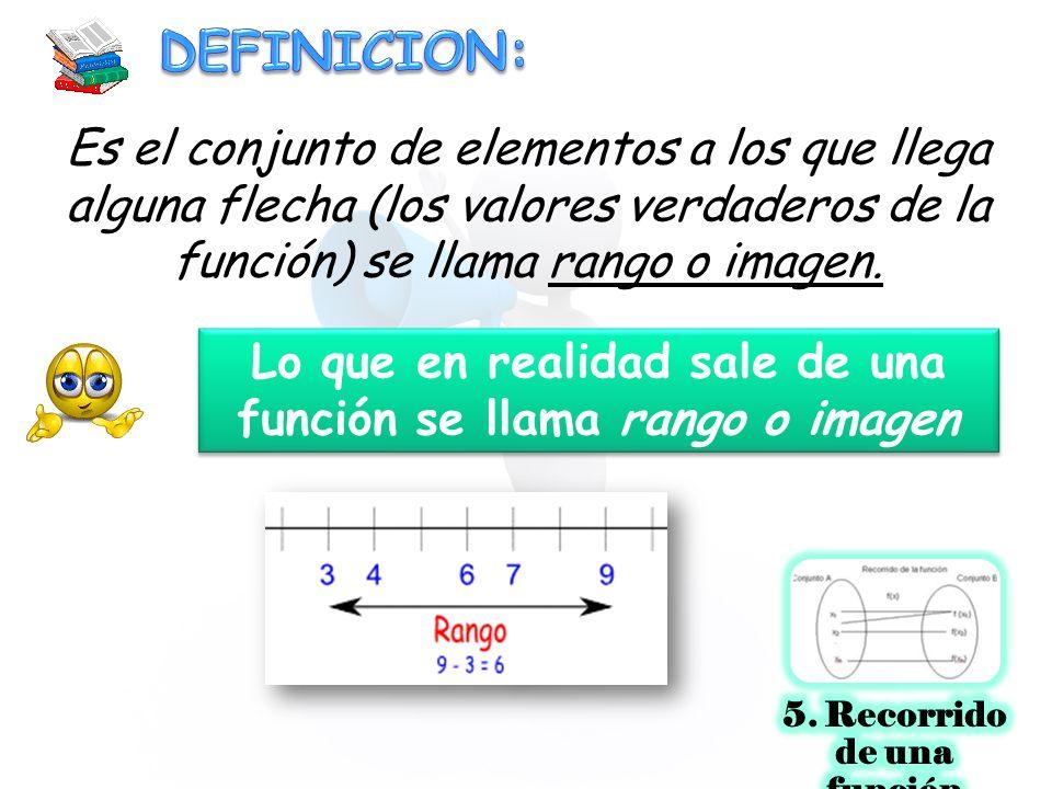 Lo que en realidad sale de una función se llama rango o imagen