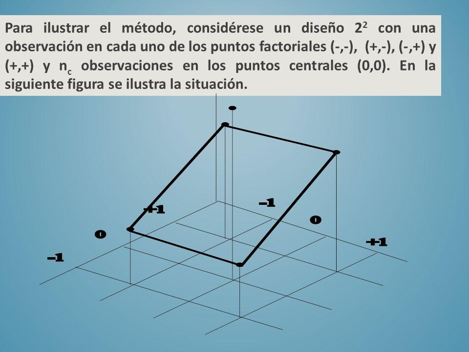 Para ilustrar el método, considérese un diseño 22 con una observación en cada uno de los puntos factoriales (-,-), (+,-), (-,+) y (+,+) y nc observaciones en los puntos centrales (0,0).