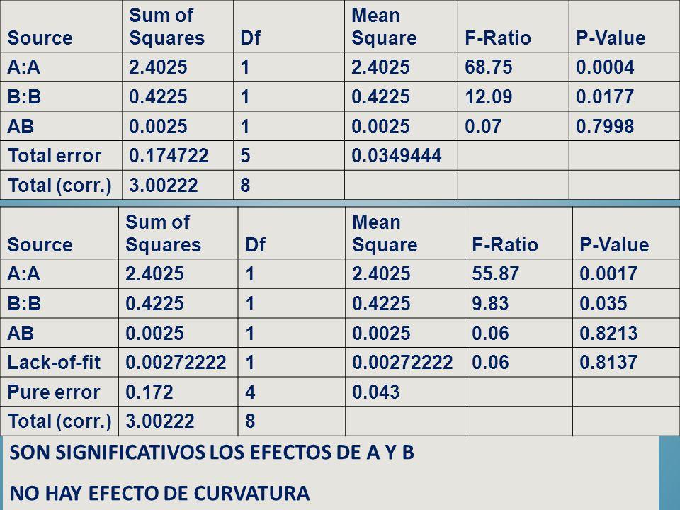 SON SIGNIFICATIVOS LOS EFECTOS DE A Y B NO HAY EFECTO DE CURVATURA