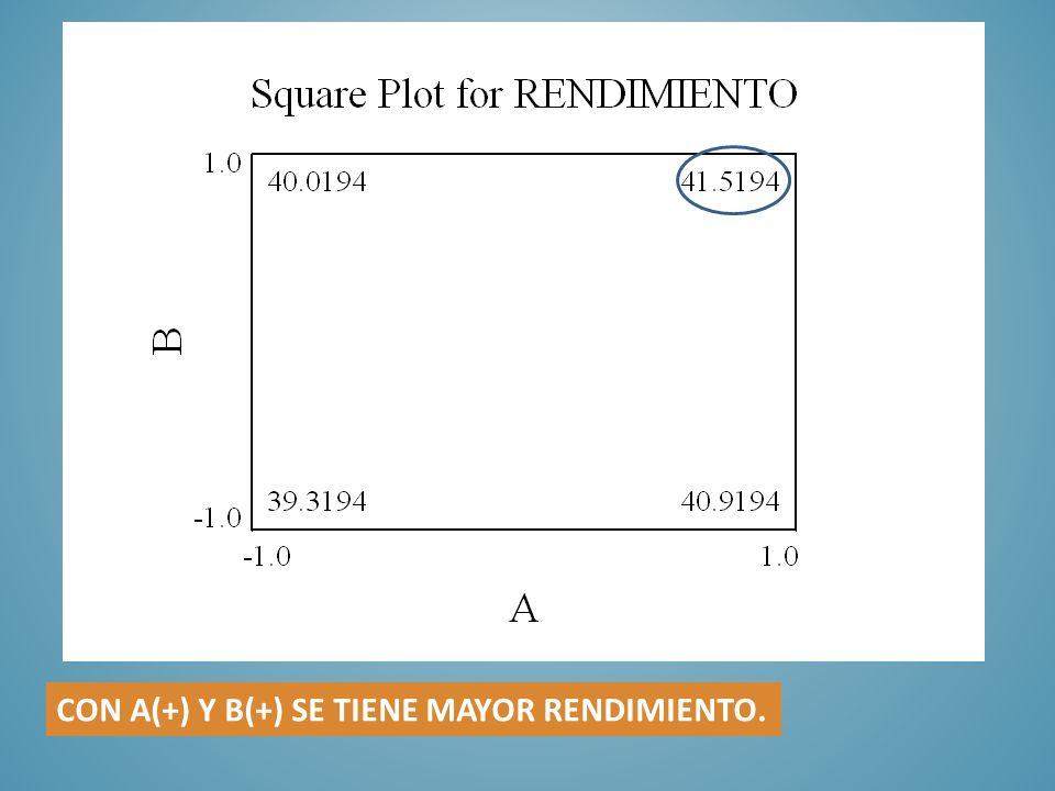 CON A(+) Y B(+) SE TIENE MAYOR RENDIMIENTO.