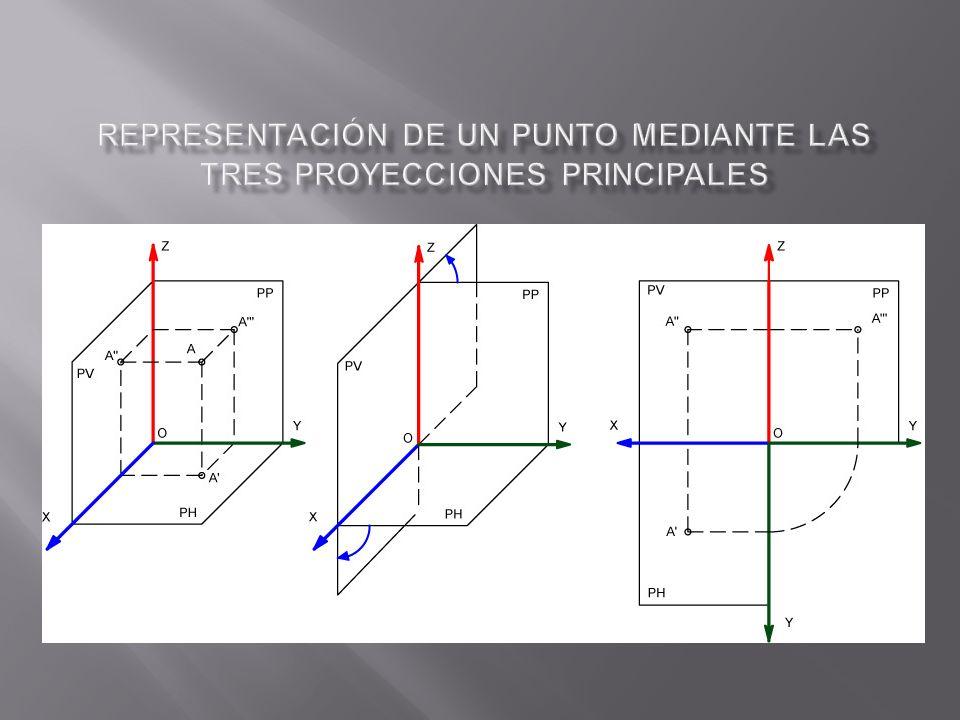 Representación de un punto mediante las tres proyecciones principales