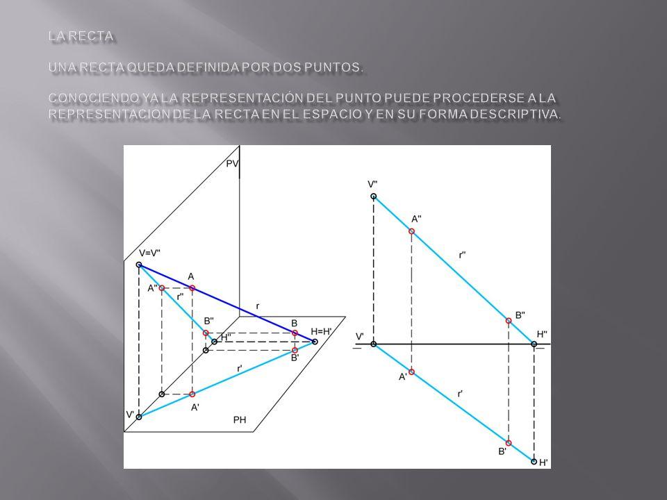 La recta Una recta queda definida por dos puntos