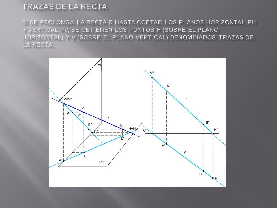 Trazas de la recta Si se prolonga la recta r hasta cortar los planos horizontal PH y vertical PV, se obtienen los puntos H (sobre el plano horizontal) y V (sobre el plano vertical) denominados trazas de la recta.