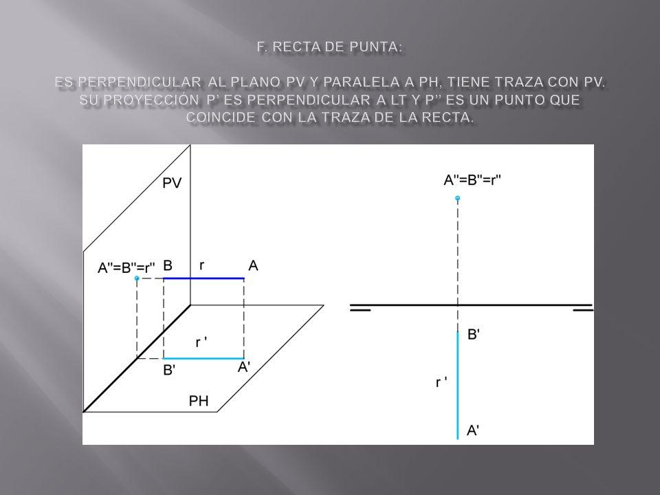 f. Recta de punta: Es perpendicular al plano PV y paralela a PH, tiene traza con PV.