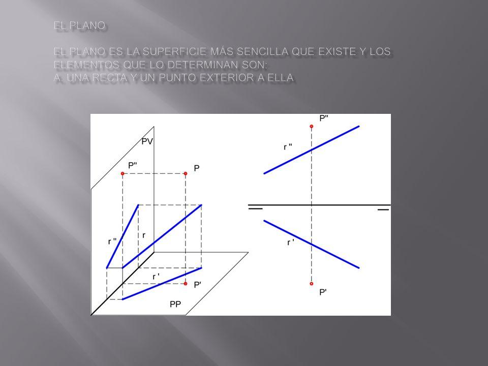 El plano El plano es la superficie más sencilla que existe y los elementos que lo determinan son: a.