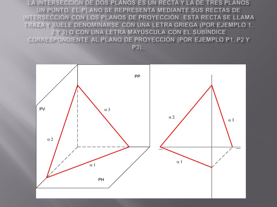 Representación del plano La intersección de dos planos es un recta y la de tres planos un punto.