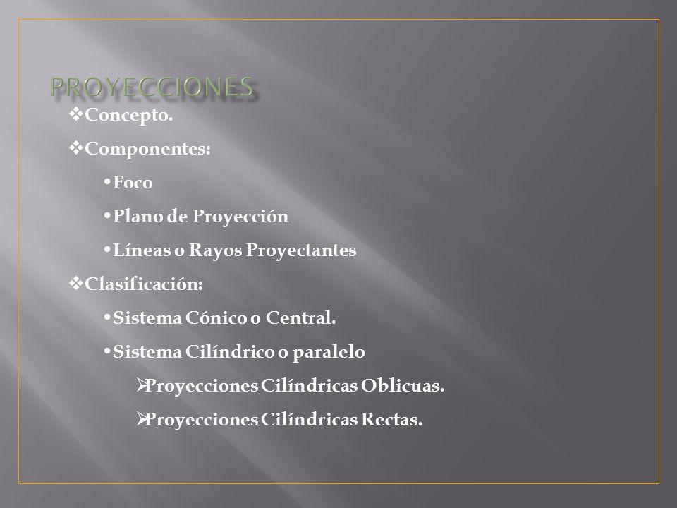 PROYECCIONES Concepto. Componentes: Foco Plano de Proyección