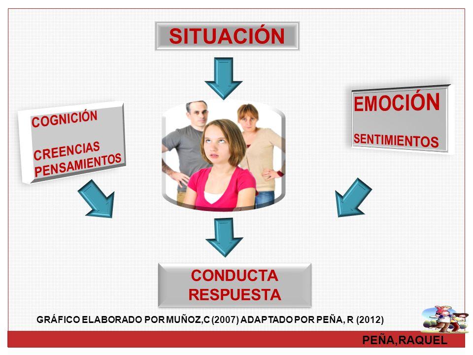 SITUACIÓN EMOCIÓN CONDUCTA RESPUESTA COGNICIÓN SENTIMIENTOS CREENCIAS