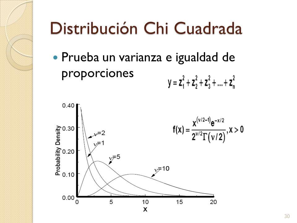 Distribución Chi Cuadrada