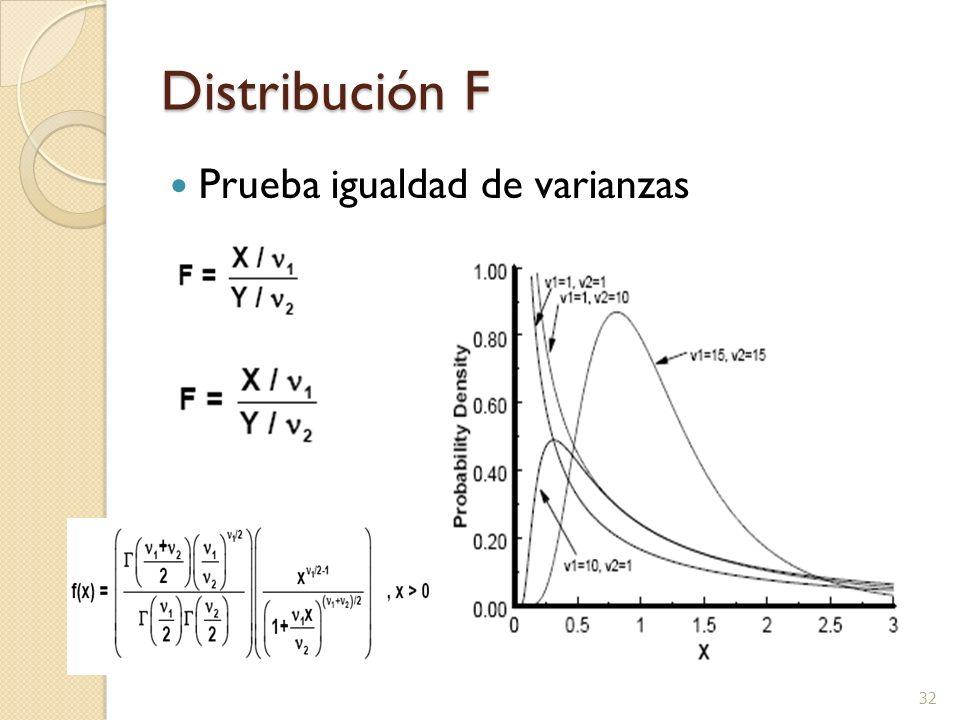 Distribución F Prueba igualdad de varianzas