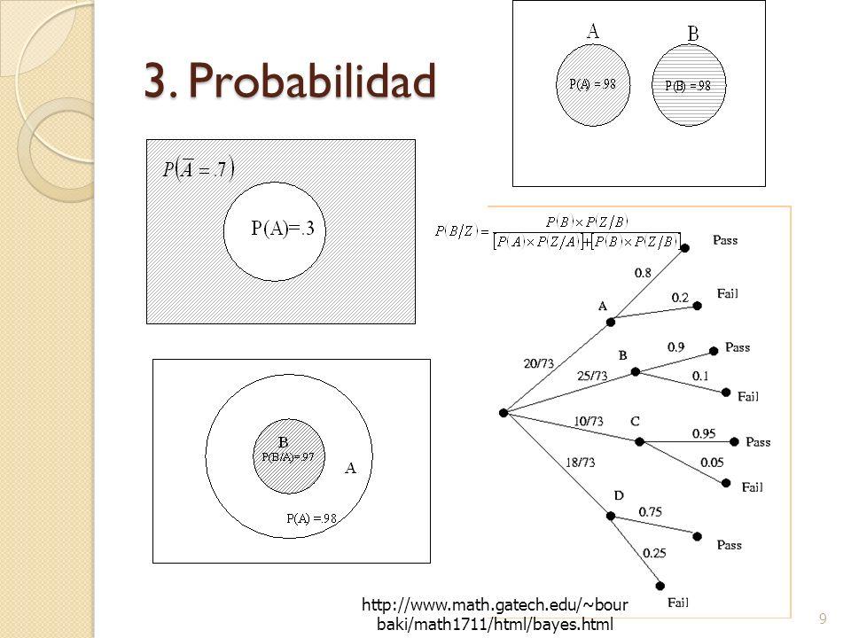 3. Probabilidad http://www.math.gatech.edu/~bourbaki/math1711/html/bayes.html