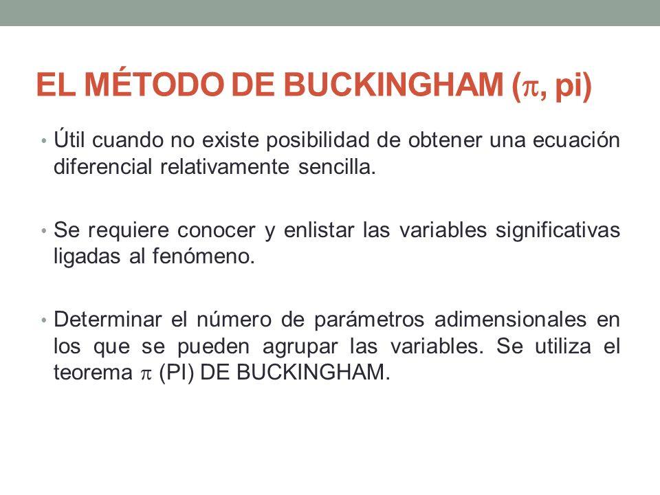 EL MÉTODO DE BUCKINGHAM (, pi)