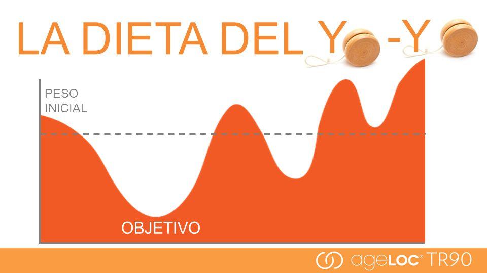 LA DIETA DEL Y -Y PESO INICIAL OBJETIVO