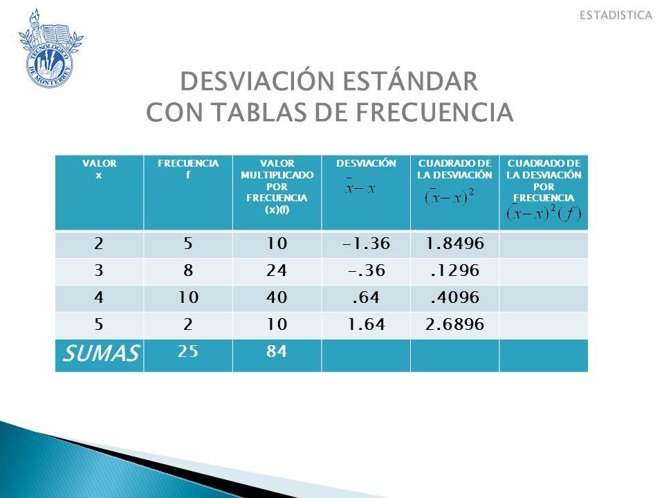 DESVIACIÓN ESTÁNDAR CON TABLAS DE FRECUENCIA