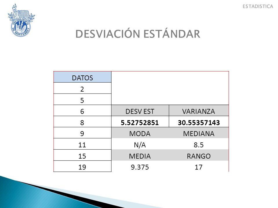 DESVIACIÓN ESTÁNDAR DATOS 2 5 6 DESV EST VARIANZA 8 5.52752851