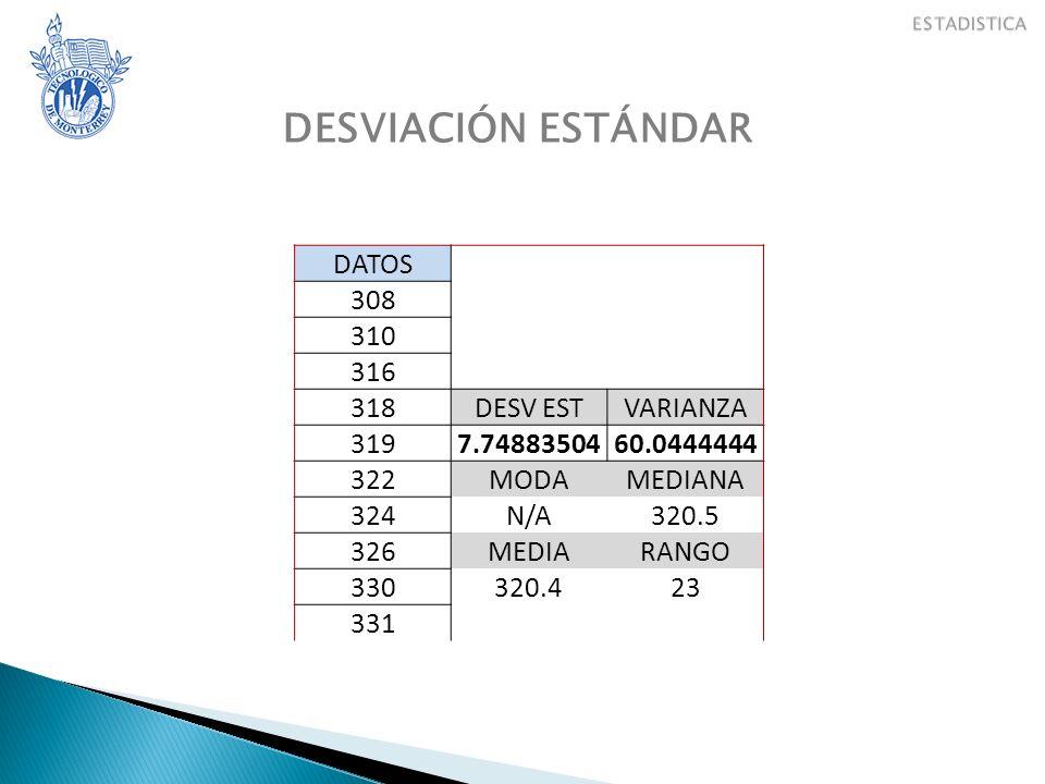 DESVIACIÓN ESTÁNDAR DATOS 308 310 316 318 DESV EST VARIANZA 319