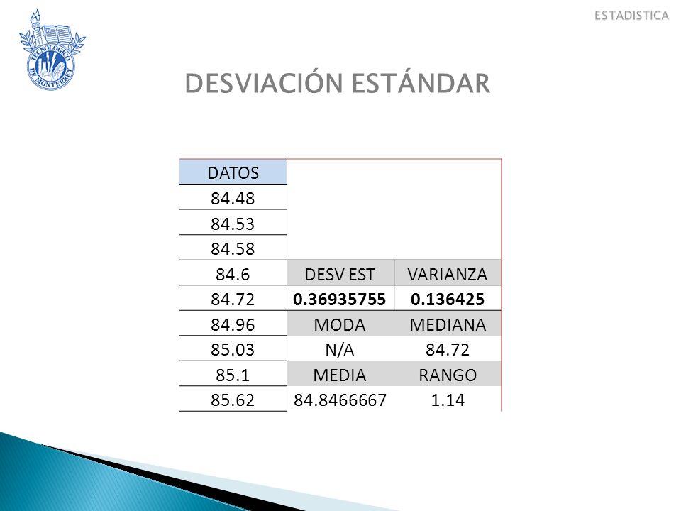 DESVIACIÓN ESTÁNDAR DATOS 84.48 84.53 84.58 84.6 DESV EST VARIANZA