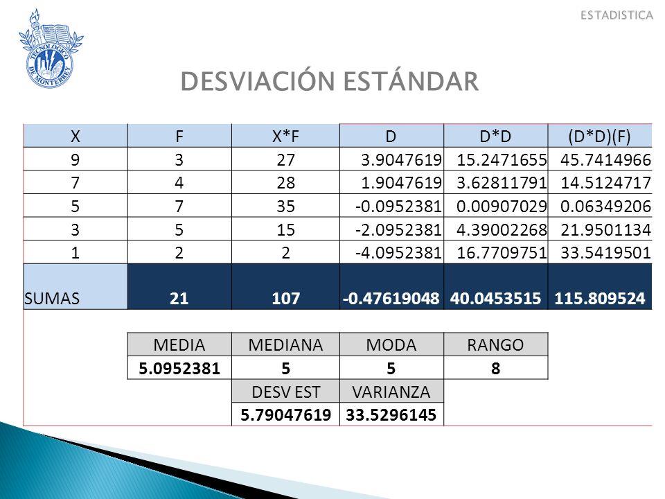 DESVIACIÓN ESTÁNDAR X F X*F D D*D (D*D)(F) 9 3 27 3.9047619 15.2471655