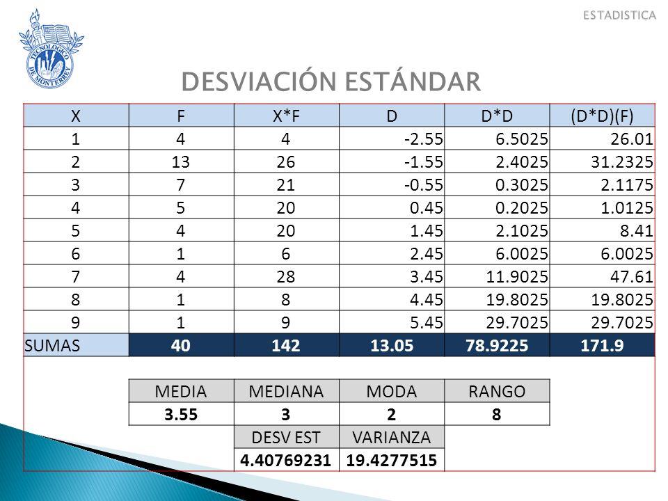 DESVIACIÓN ESTÁNDAR X F X*F D D*D (D*D)(F) 1 4 -2.55 6.5025 26.01 2 13