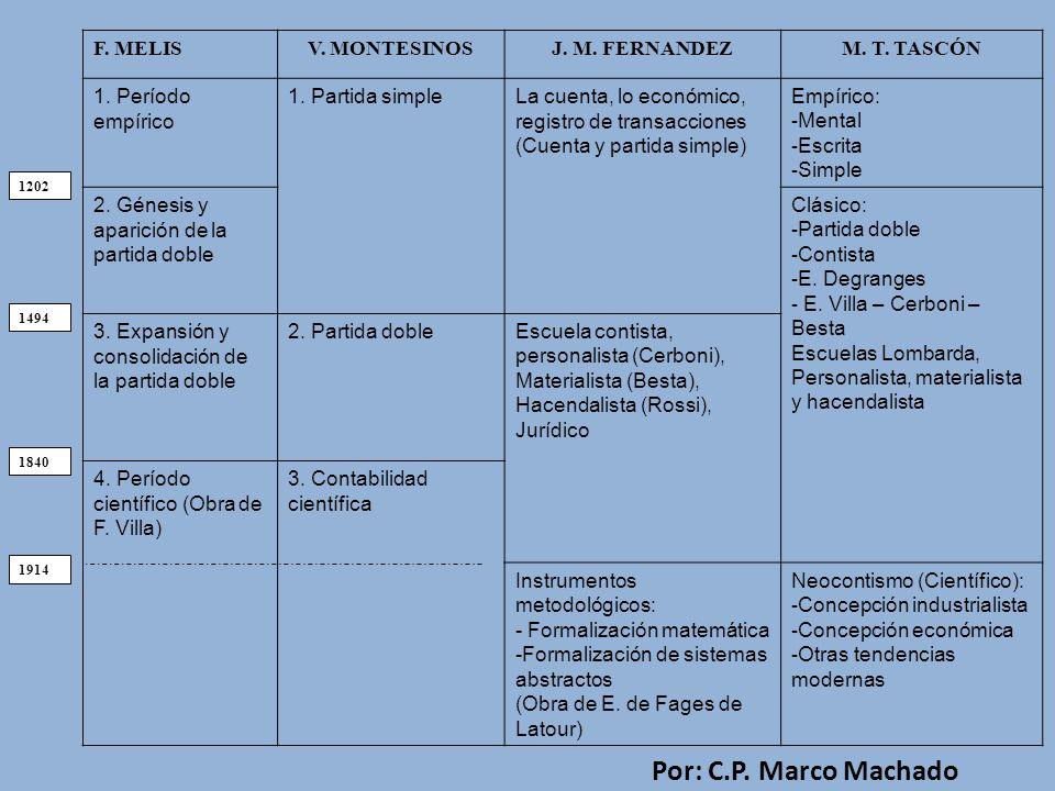 Por: C.P. Marco Machado F. MELIS V. MONTESINOS J. M. FERNANDEZ
