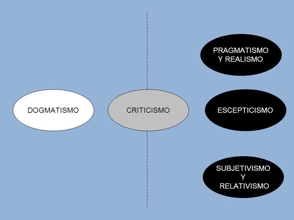 PRAGMATISMO Y REALISMO DOGMATISMO CRITICISMO ESCEPTICISMO SUBJETIVISMO Y RELATIVISMO
