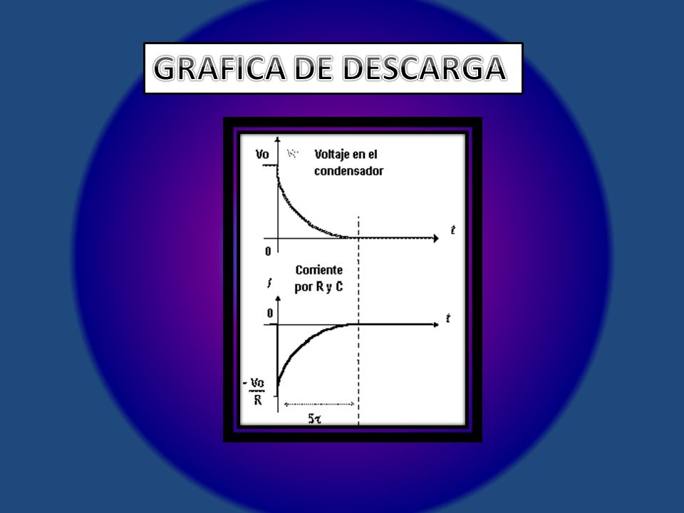GRAFICA DE DESCARGA