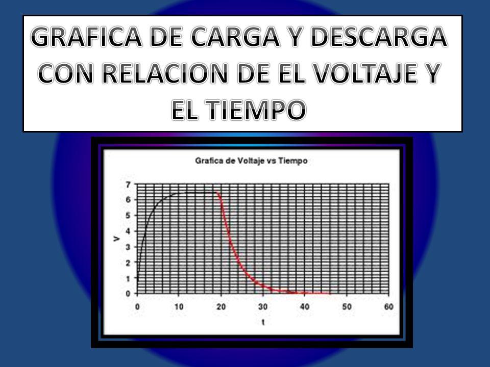 GRAFICA DE CARGA Y DESCARGA CON RELACION DE EL VOLTAJE Y