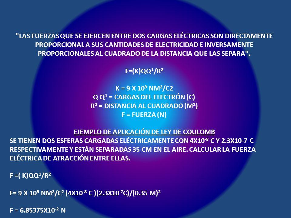 LAS FUERZAS QUE SE EJERCEN ENTRE DOS CARGAS ELÉCTRICAS SON DIRECTAMENTE PROPORCIONAL A SUS CANTIDADES DE ELECTRICIDAD E INVERSAMENTE PROPORCIONALES AL CUADRADO DE LA DISTANCIA QUE LAS SEPARA . F=(K)QQ1/R2 K = 9 X 109 NM2/C2 Q Q1 = CARGAS DEL ELECTRÓN (C) R2 = DISTANCIA AL CUADRADO (M2) F = FUERZA (N) EJEMPLO DE APLICACIÓN DE LEY DE COULOMB