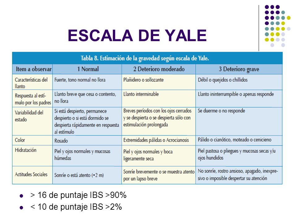 ESCALA DE YALE > 16 de puntaje IBS >90%